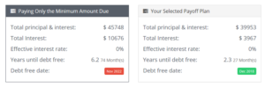 Debt Avalanche
