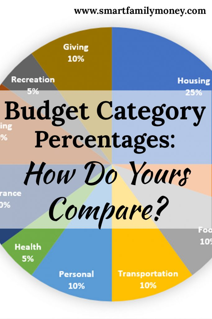 budget category percentages how do yours compare smart family money