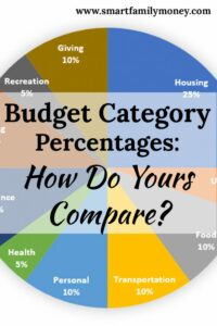 This post was really interesting! I always wondered how my budget category percentages compared to others. This post looks at Dave Ramsey's ideal, the 50/30/20 rule, and the budget of the average American.