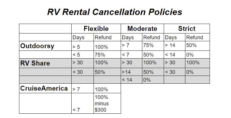 RV Rental Cancellation Policies